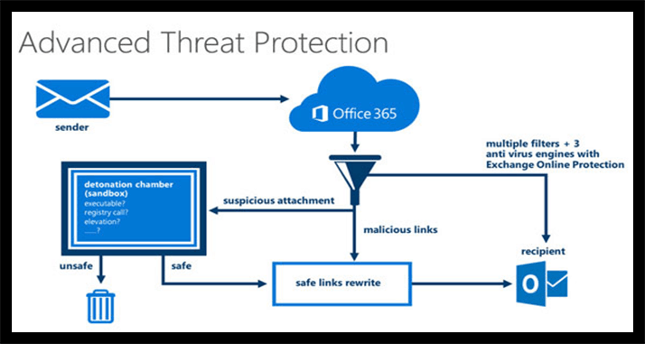ATP Office 365 Advanced Threat Protection