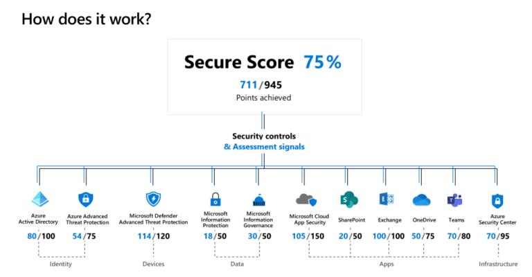Microsoft Secure Score 1