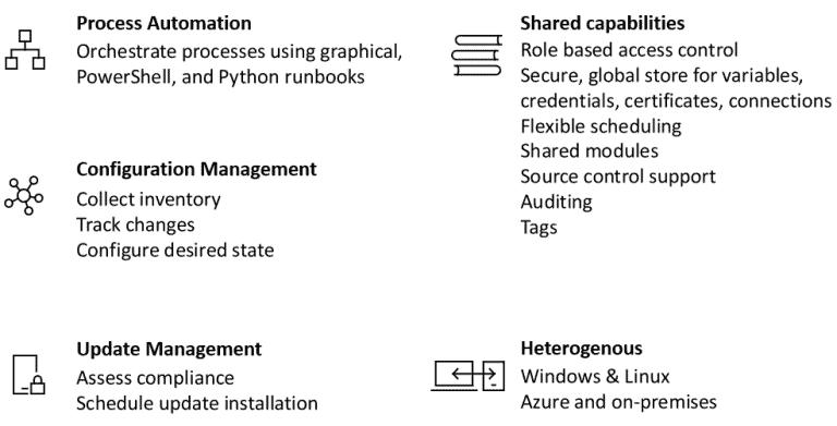 Microsoft Secure Score 4