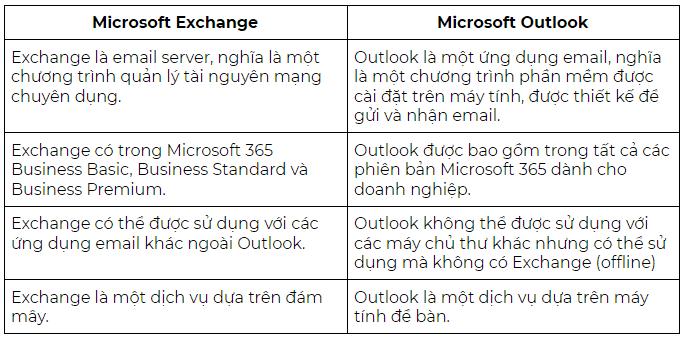 microsoft exchange vs microsoft outlook